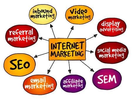 Denver Internet Marketing Elements
